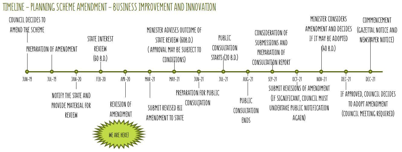Timeline - planning scheme amendment - business improvement and innovation