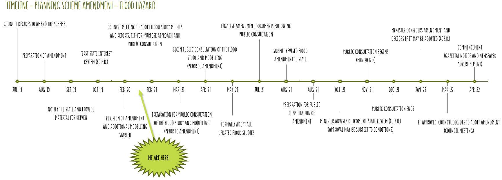 Timeline - Planning Scheme Amendment - Flood Hazard